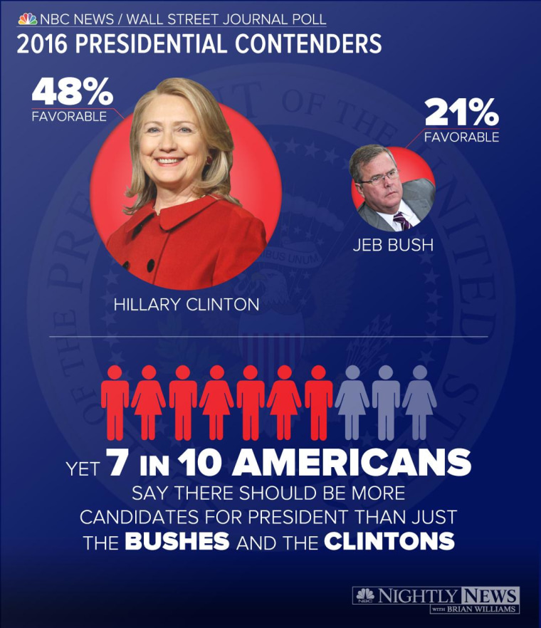 Hillary Clinton and Jeb Bush are potential front runners for the 2016 Presidential Election, however, according to a new NBC News/Wall Street Journal Poll, Americans agree there should be other candidates than only Clintons and Bushes.