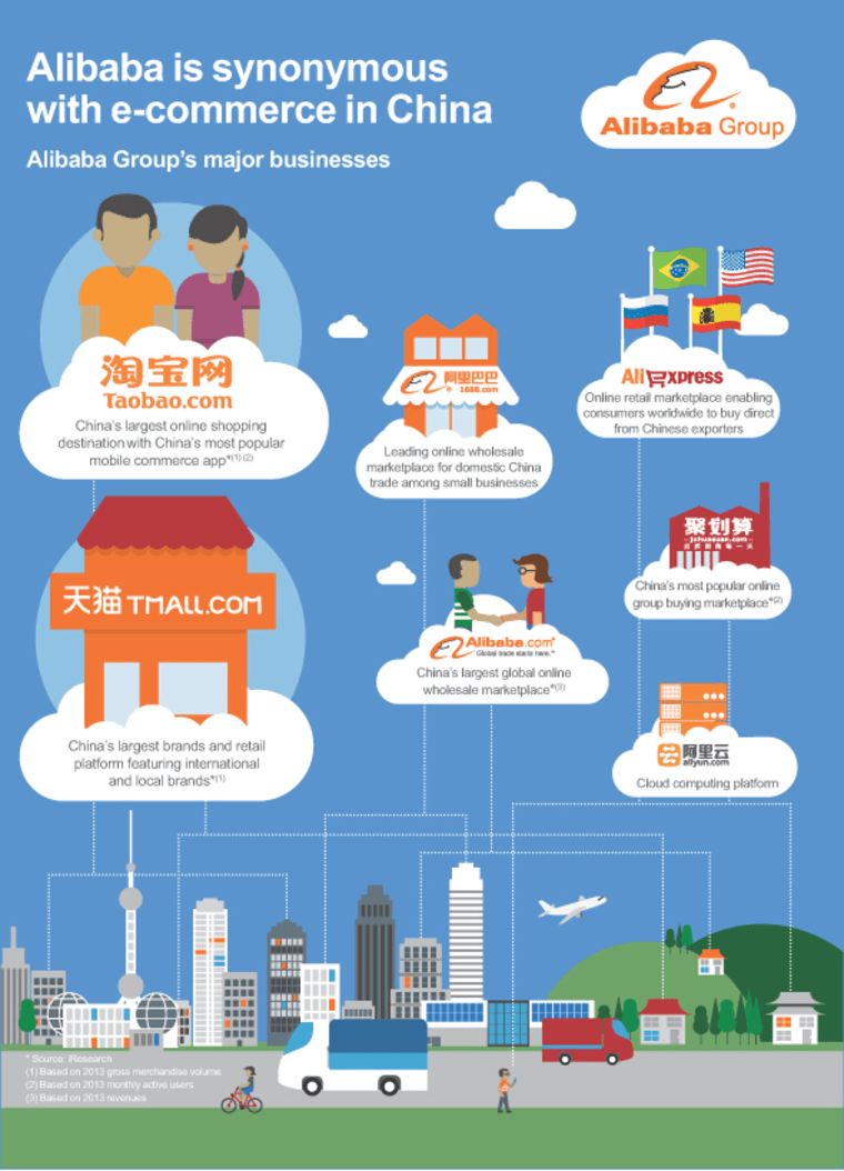 What is Alibaba?