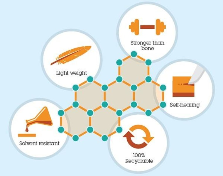 Part of an infographic showing the qualities of the new polymerization process.