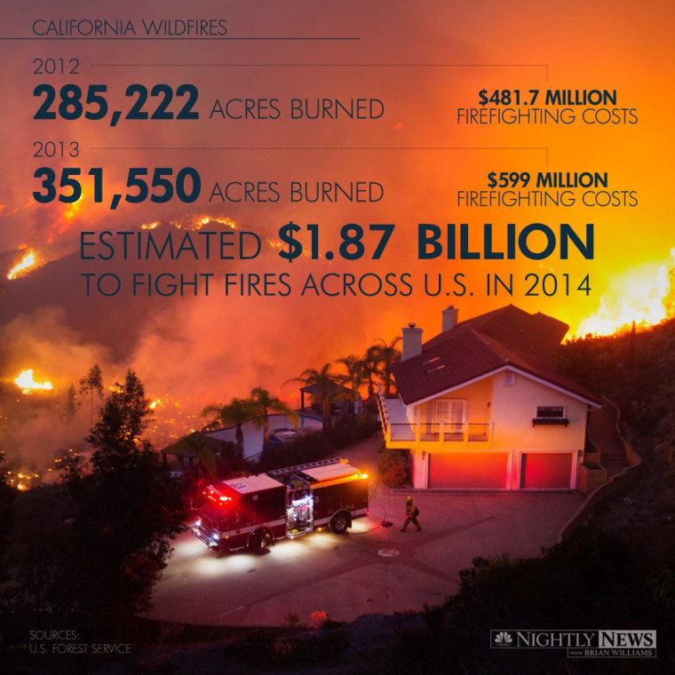 Wildfires spread across Southern California and the cost to fight the fires is estimated to be $1.7 billion in 2014.