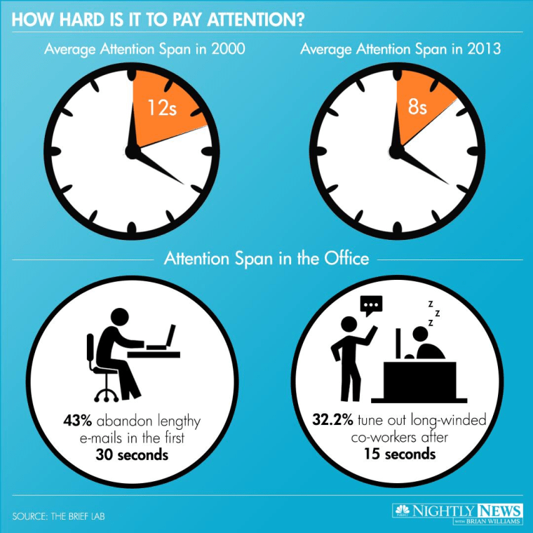 New research stresses the importance of being brief as attention spans get shorter and shorter.