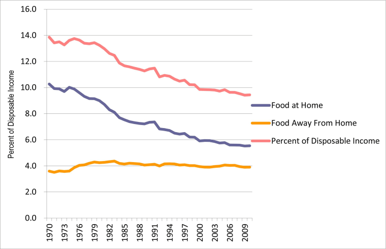 The portion of disposable income spent on food has declined precipitously in recent decades.