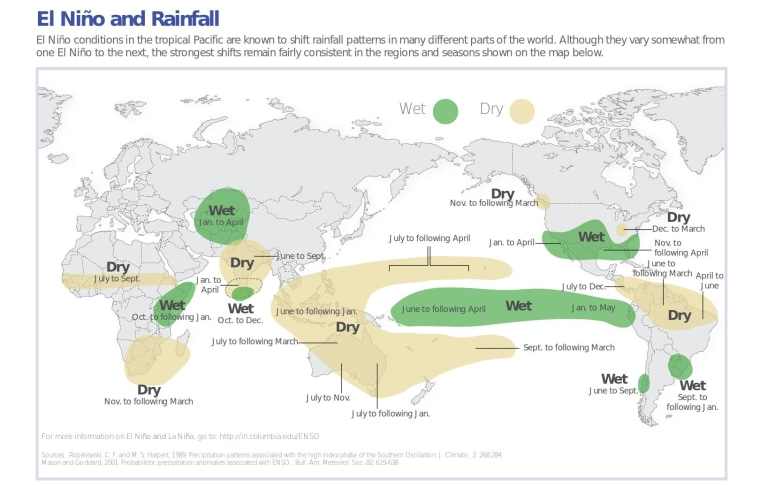 Image: Typical rainfall patterns during El Niño events.