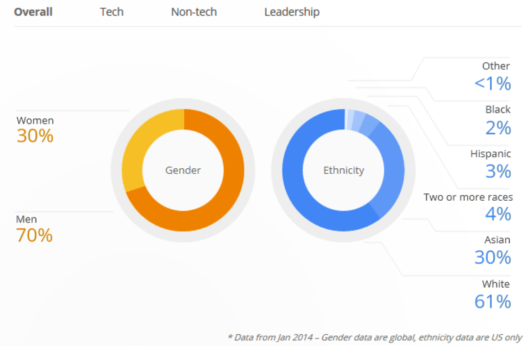 Google's workplace demographics show a lack of women and minorities at the company.