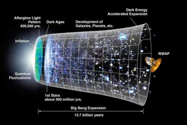 Image: Picture of the inflationary model of the universe after the Big Bang.