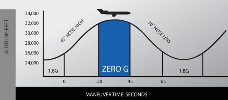 Image: Zero G