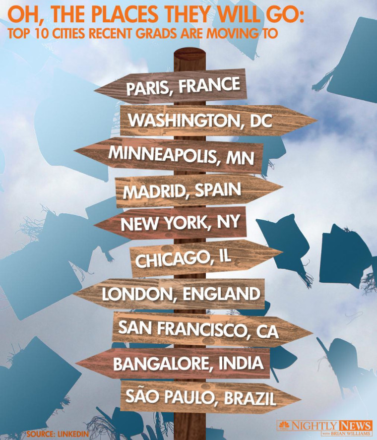 Graduates are moving to these 10 cities, according to LinkedIn data.