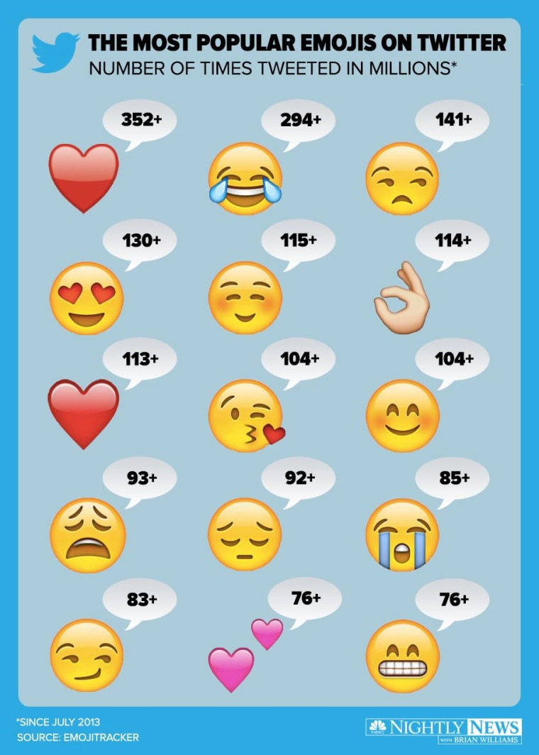 Most popular emojis on Twitter
