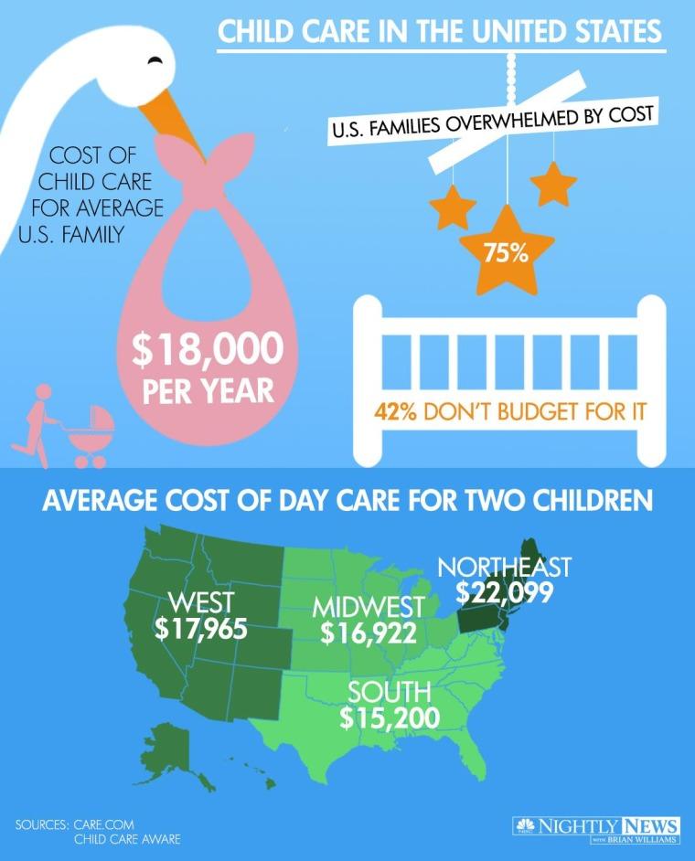 Child care in the U.S.