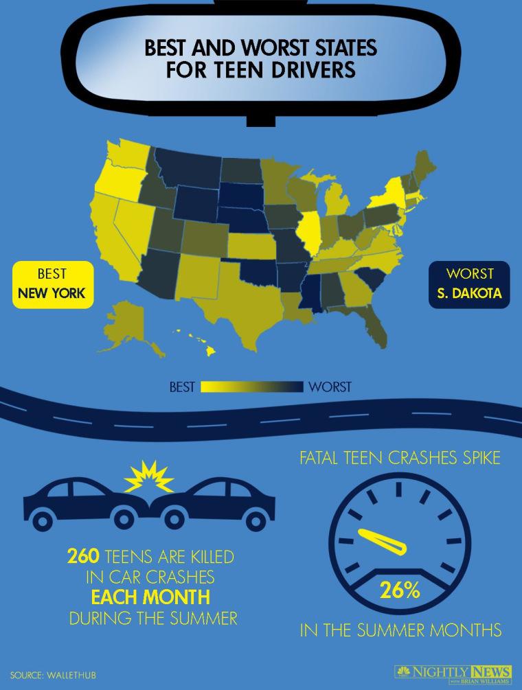 Teen drivers in the U.S.