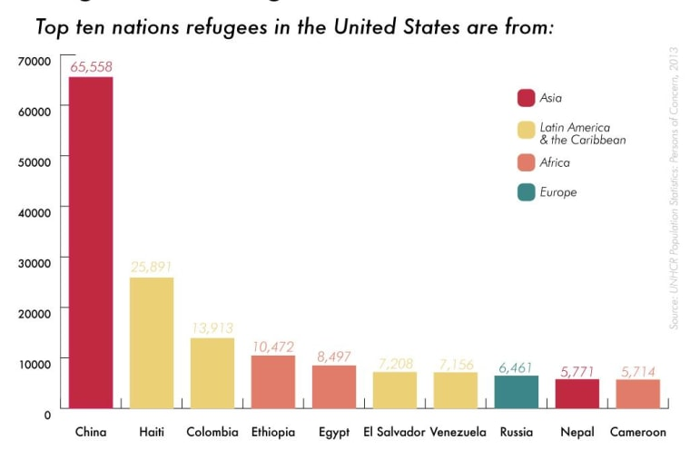 The origins of refugees in the United States, via GlobalPost.
