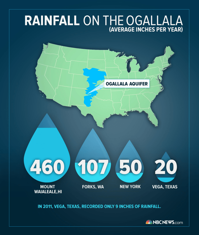 Image: An infographic on rainfall on the Ogallala
