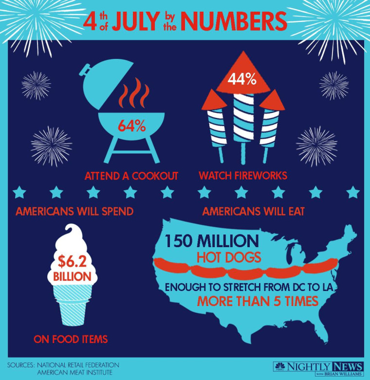 Fourth of July by the numbers