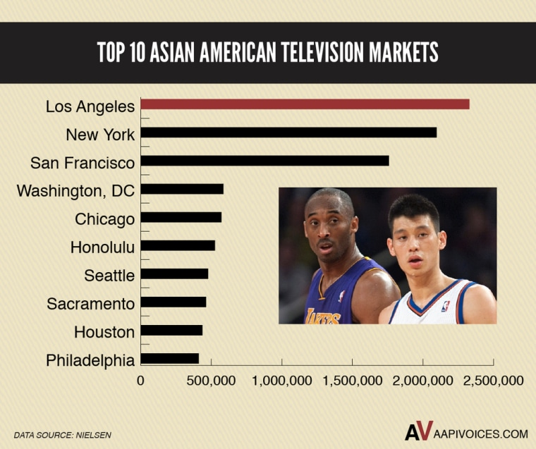 Source: Why The Jeremy Lin Trade Makes Business Sense | AAPI Voices