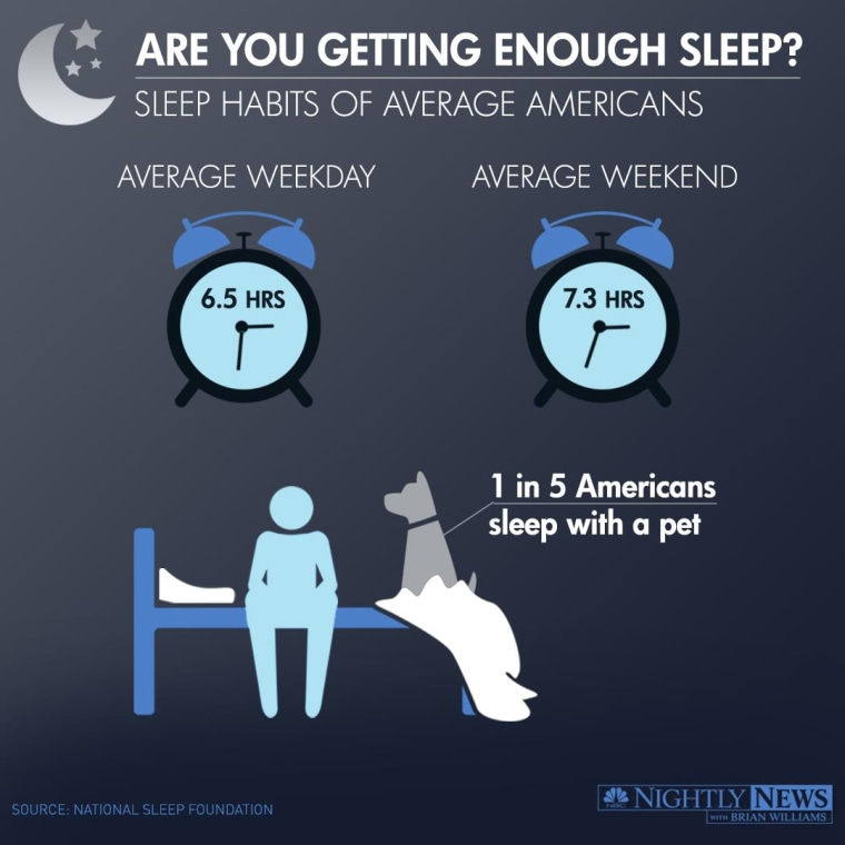 Sleep habits of average Americans