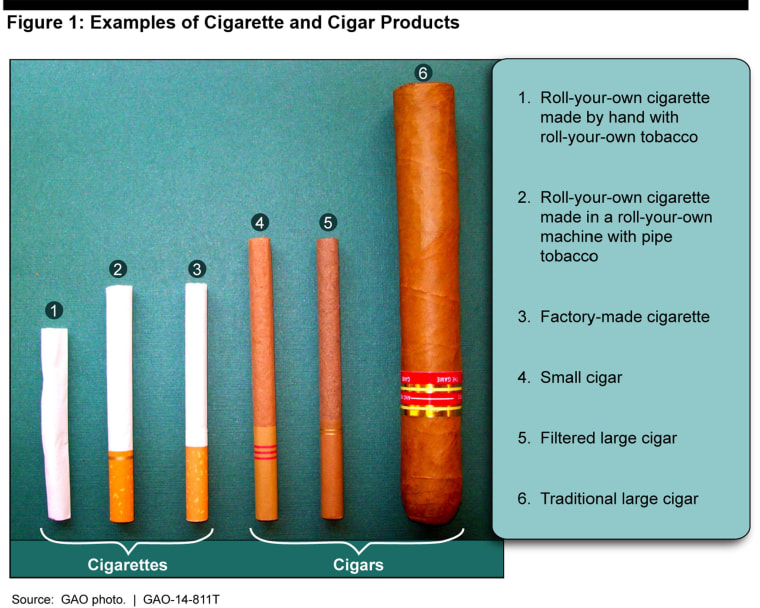 Image: Examples of cigarette and cigar products
