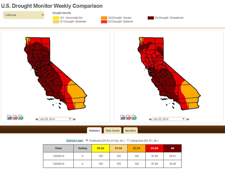 Image: Weekly drought comparison