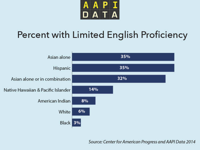 Limited English Proficiency in Asian America