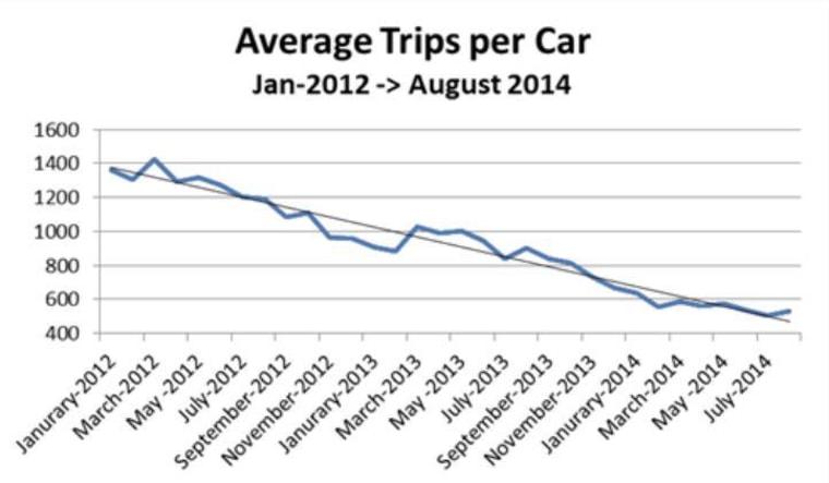Chart Uber vs SF Taxis