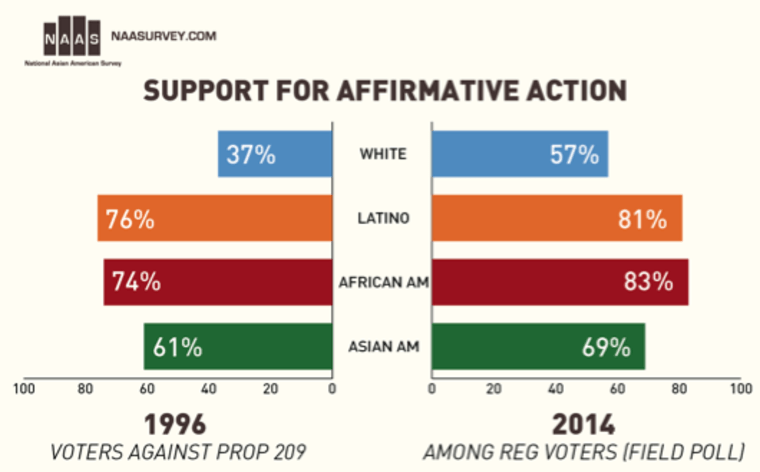 Data shows California's Asian Americans support affirmative action.