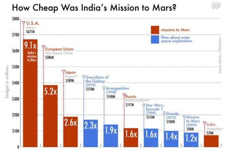 How cheap was India's Mars mission?