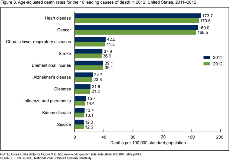 Image: The ten leading causes of death in 2012.