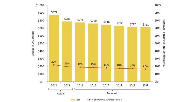 Cash 2012-2019