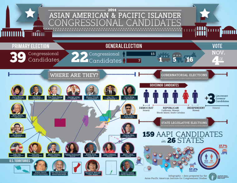 APAICS: record number of Asian Americans seeking national office in 2014 midterms
