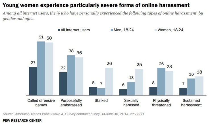 Pew Research Center Online Harassment Poll