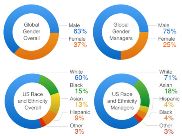 Amazon's workforce demographics as of July 2014, gender data as of September 2014.