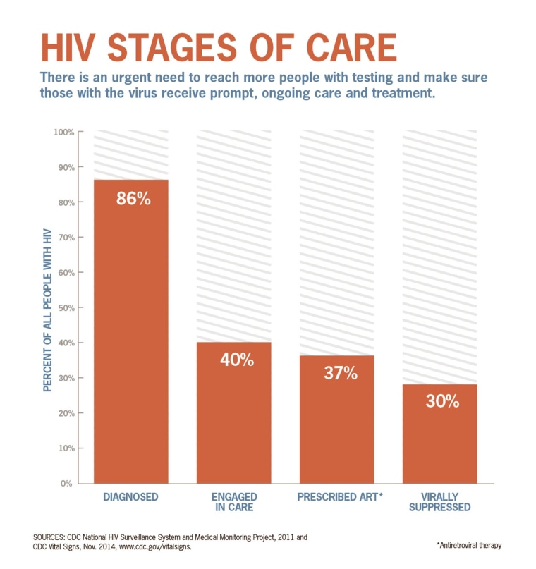 A new study funds just 30 percent of Americans with HIV are getting treated for it