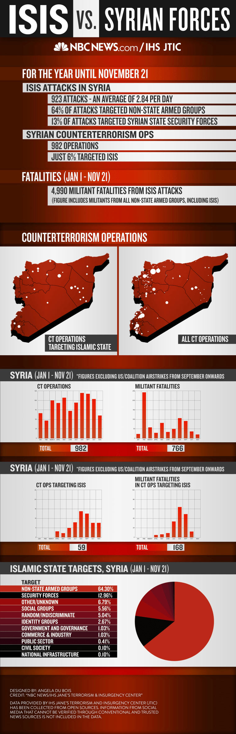 Image: Data on Syrian regime operations against ISIS and ISIS attacks against Syrian government forces.