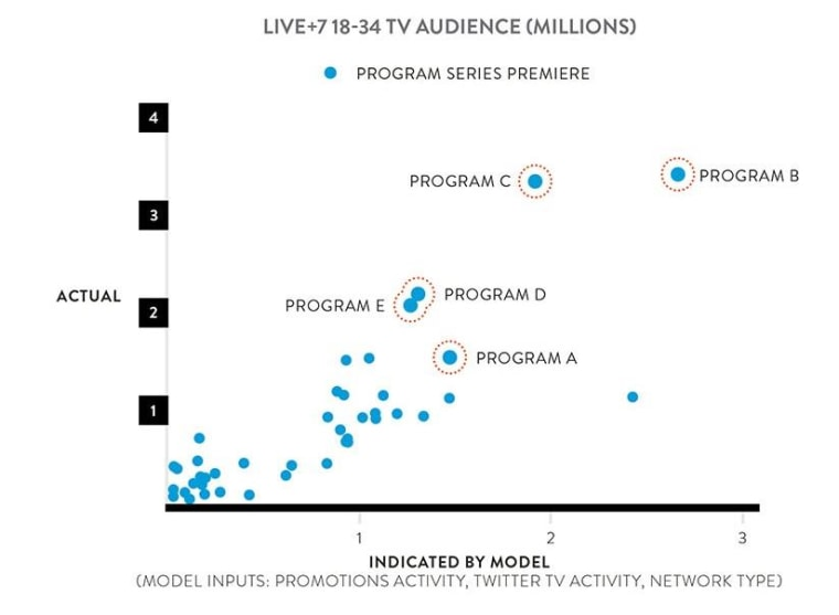 This chart shows the actual size of 42 fall TV premieres and how they were predicted by Nielsen's model. In the orange circles were ones correctly identified ahead of time as being in the top 10.