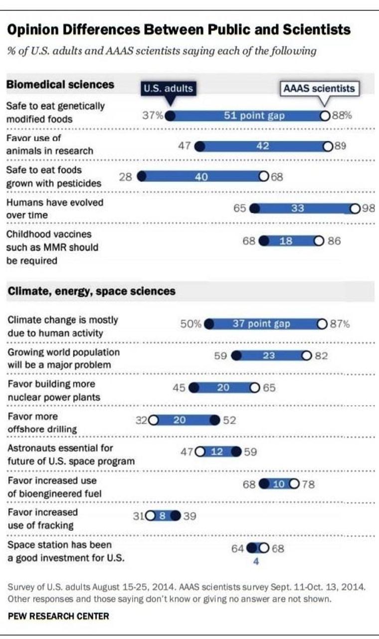 Image: Opinion gaps