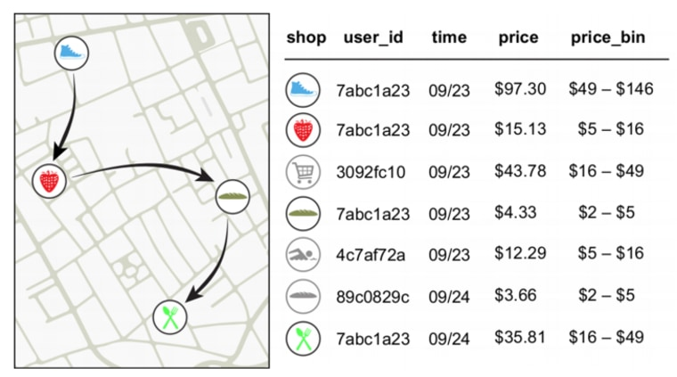 Figure from Montjoye's paper shows how a card identified only by a random string of letters and numbers can be tied to a series of known purchases, identifying the rest of that person's purchases.