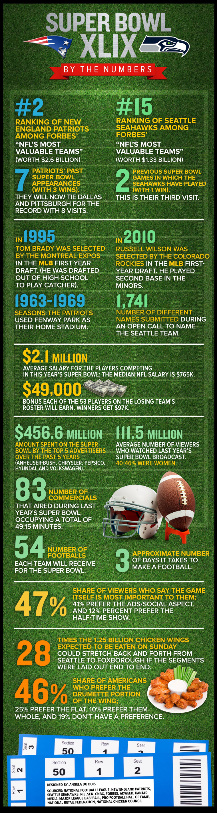 Super Bowl XLIX by the numbers