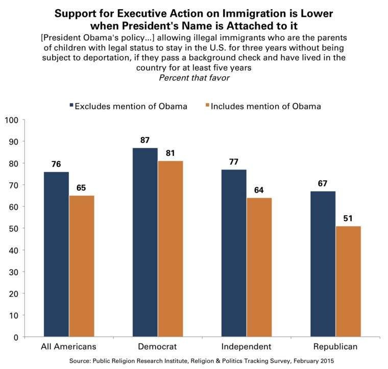 Graphic shows support for the immigration executive actions falls among all political affiliations and with Americans overall when the action is associated with President Barack Obama's name.