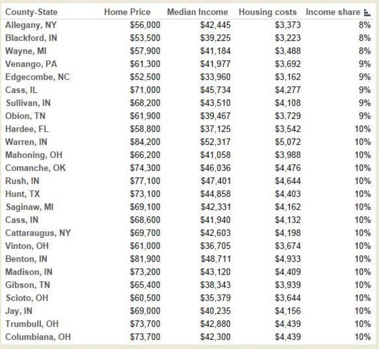 Most affordable counties for housing