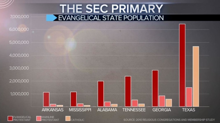 Evangelical Population in Certain Southern States V2