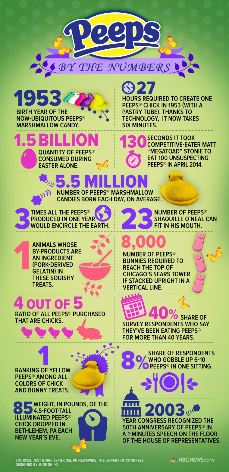Image: Peeps by the Numbers infographic