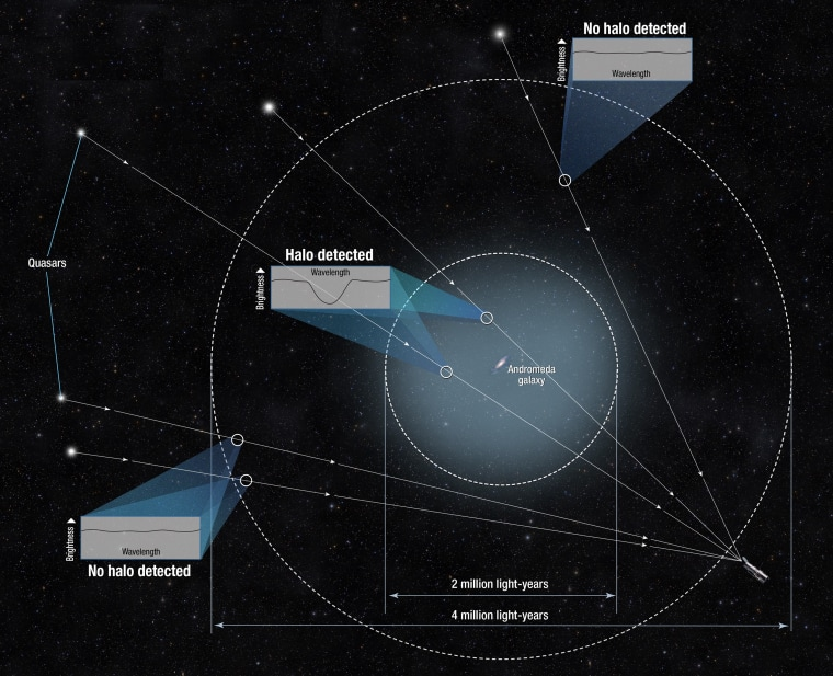 Hubble Scientists Map a Massive Halo of Gas Around Andromeda Galaxy