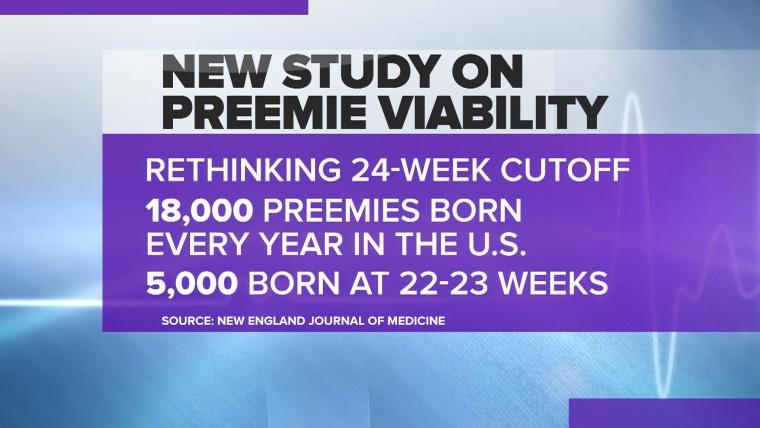 Infographic on preemie viability