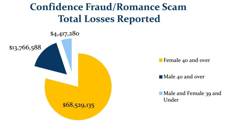 dateline nbc online dating scams