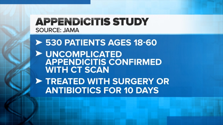 Details of the JAMA appendicitis study