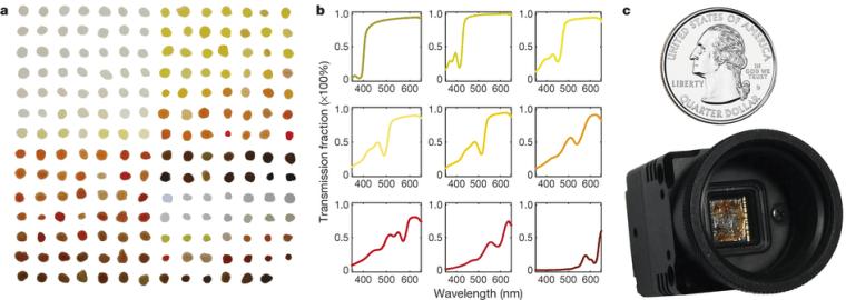 Quantum Dots Could Turn Smartphone Cameras Into Scientific