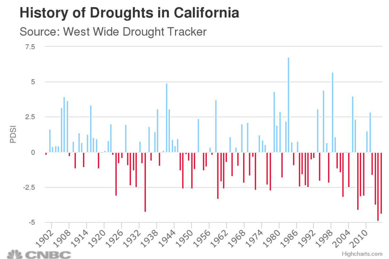 Image: history of droughts in California