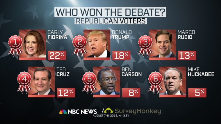 NBC News Online Poll Conducted By Survey Monkey