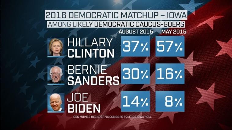 2016 Democratic Matchup — IOWA. Among likely Democratic Caucus-goers