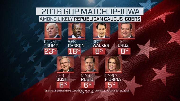 2016 GOP Matchup — Iowa.