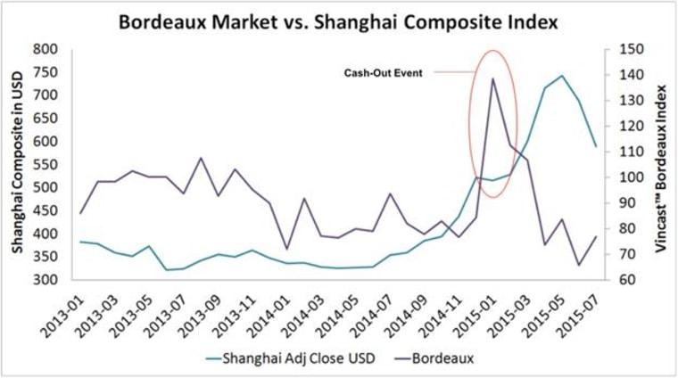 Chart: Shanghai Composite Index and Bordeaux Wine Index Juxtaposed